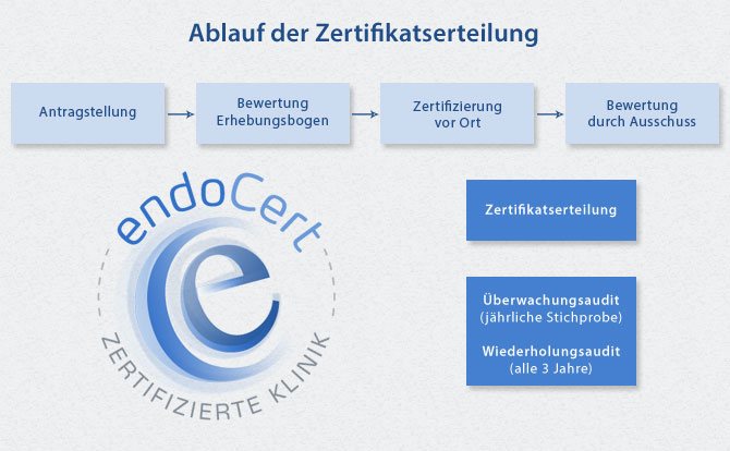 Ablauf einer Zertifizierung